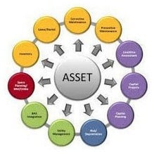 Definition of Assets