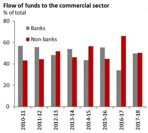 Source of Bank Funds